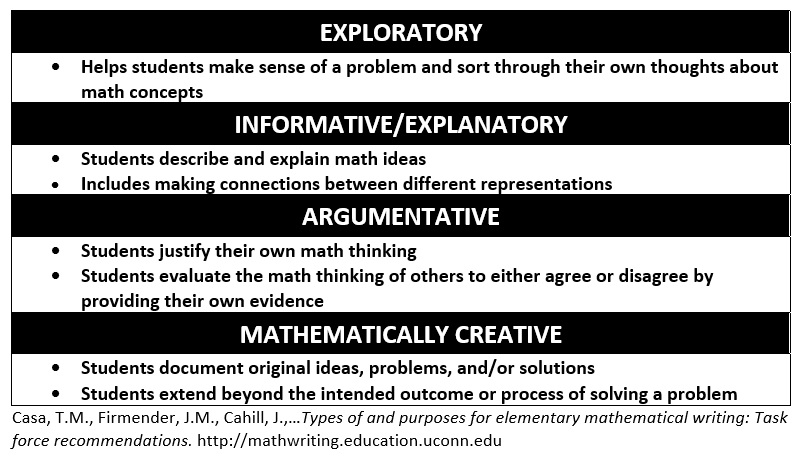 Table with four types of mathematical writing
