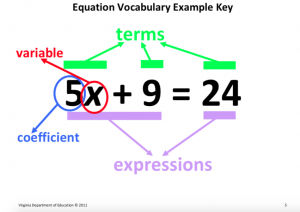 An example of a math word wall card including expressions, terms, coefficient and variable.