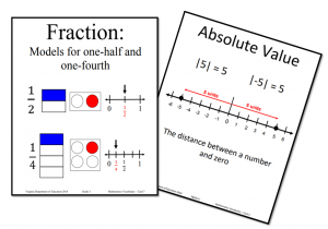 Fraction and Absolute Value Vocabulary Cards