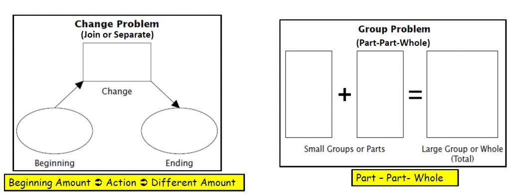Change and group problem type graphic