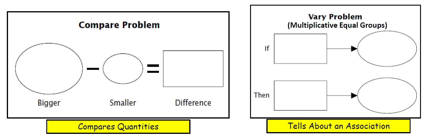 Compare and Vary Problem Type Graphic