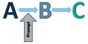 "Capital A with a right facing arrow pointing to capital B, followed by a right facing arrow pointing to captial C. An upward facing arrow labled as ""prompt"" is pointing to the space between the capital A and capital B."