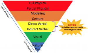 "Inverted triangle to represent a prompt hierarchy. Going from most instrusive to least intrusive the prompts are full physical, partial physical, modeling, gesture, direct verbal, indirect verbal, visual, and then natural cue. A bracket around direct verbal and indirect verbals says ""Caution! Verbal prompts can be the hardest type to fade!"""