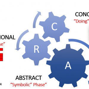 Image depicting the concrete representational and mathematics approach