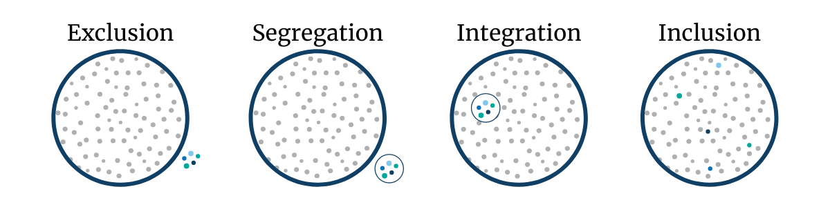 Graphic that demonstrates the difference between exclusion, segregation, integration, and inclusion.  Exclusion has dots isolated outside of the circle; segregation has dots within their own small circle outside of the large circle; integration has dots within their own small circle inside the large circle; inclusion has the small dots mixed in with all the dots within the large circle.