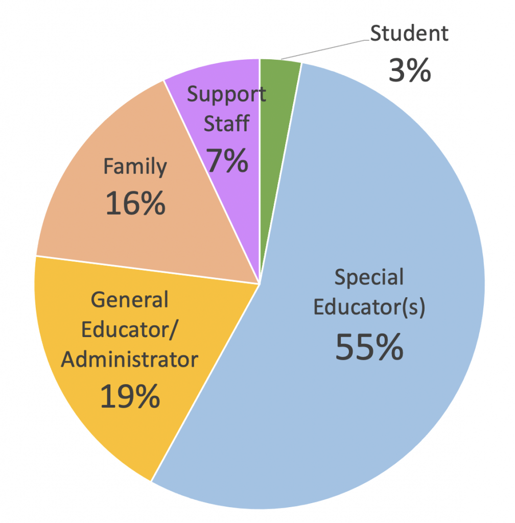 colored pie graph with the following sections: blue piece representing special educators (55%), orange piece representing general educator/administrator (19%), peach piece representing family (16%), purple piece representing support staff (7%), and green piece representing student (3%)