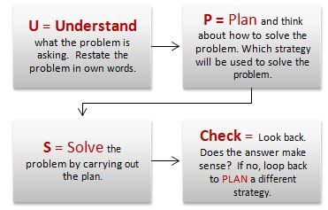 UPS Problem Solving